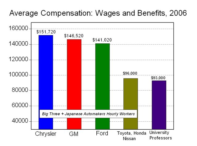 US and Japanese Automotive Hourly Wages